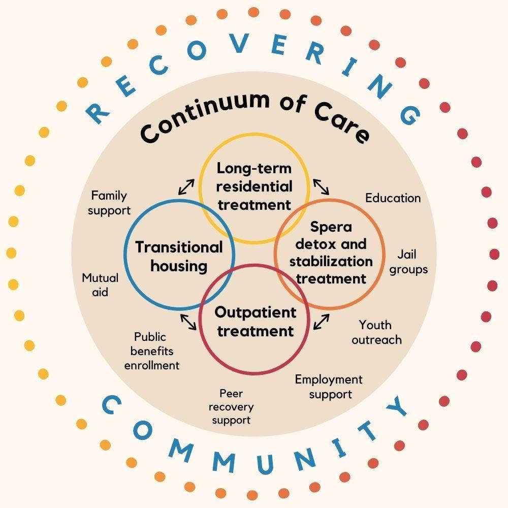 Diagram depicting the dawn farm continuum of care